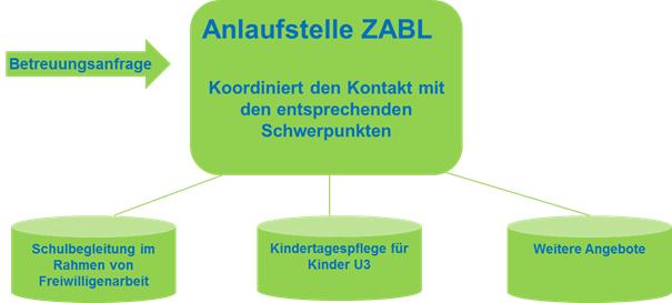 Wie funktioniert ZABL?
